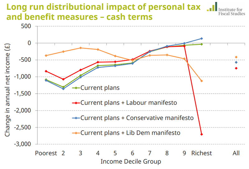 Distributional impact of all tax and benefit proposals from the Conservative, Labour and Liberal Democrat manifestos