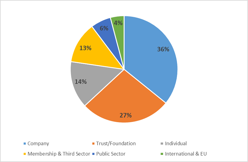 Pie chart showing the proportion of different sources of funding to IPPR