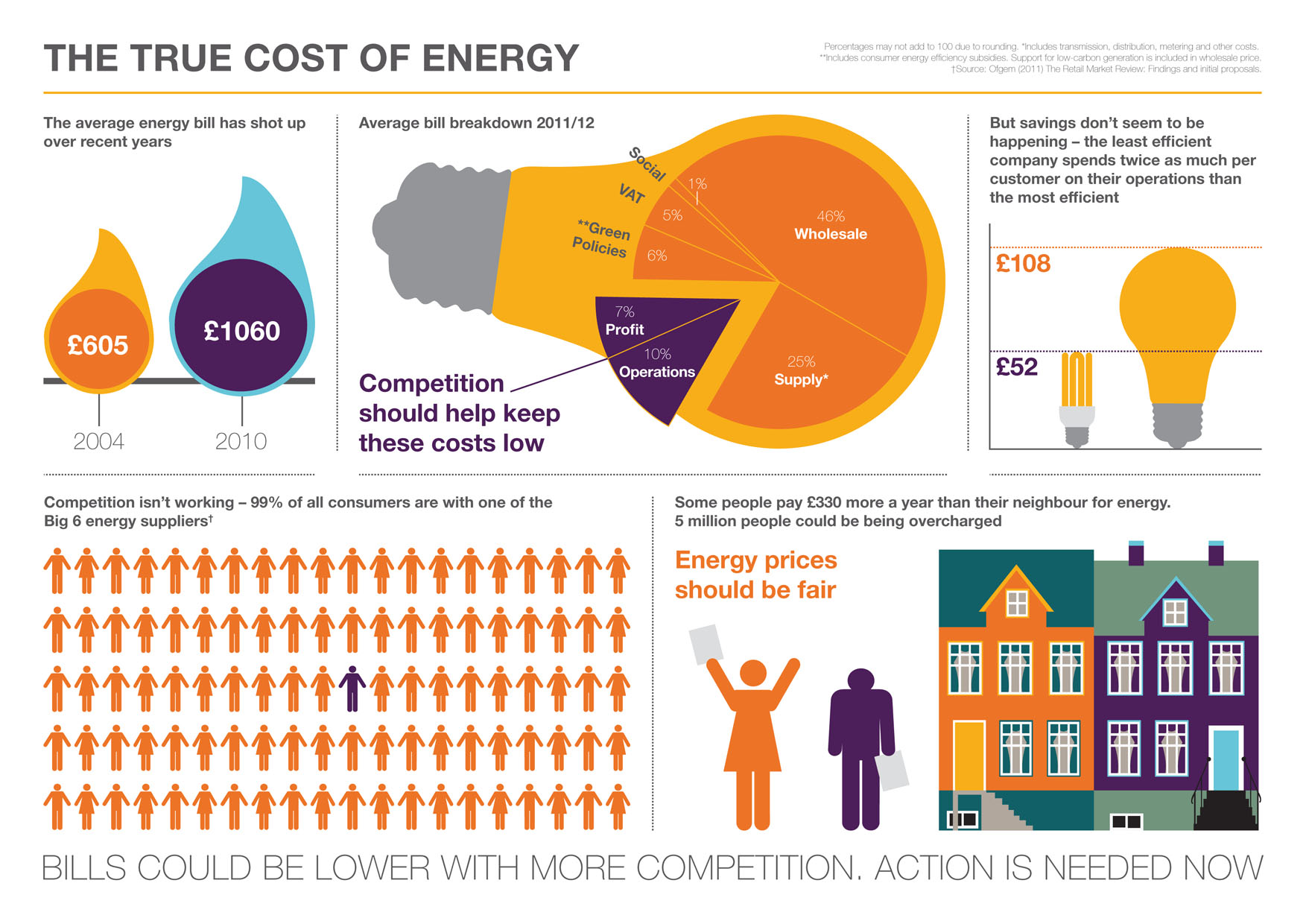 True cost of energy - why competition isn't working