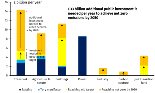 Budget investment boost of £33bn a year needed to put UK on path to net zero by 2050, Chancellor told