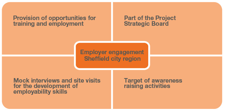 275e8f296402 Employer engagement in the Sheffield City Region Talent Match project