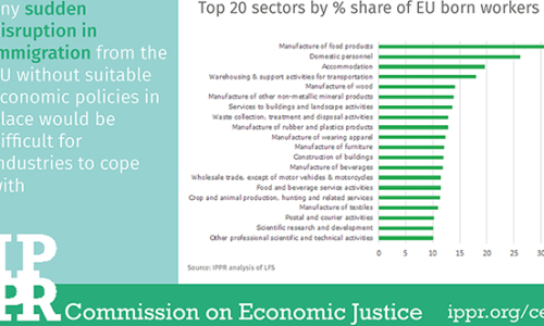 Chart of the month: Top 20 sectors by % share of EU born workers