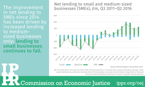 Chart of the month: Lending to small businesses continues to fall